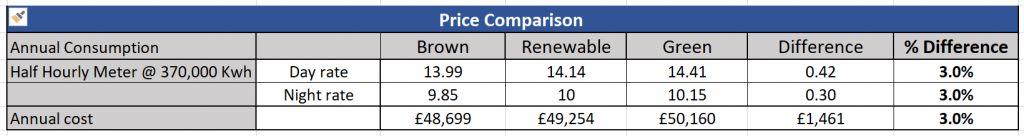 energy pricing table